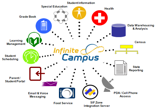 Information Technology Infinite Campus Student Info