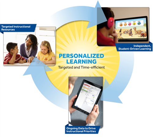 Lexia Personalized Learning